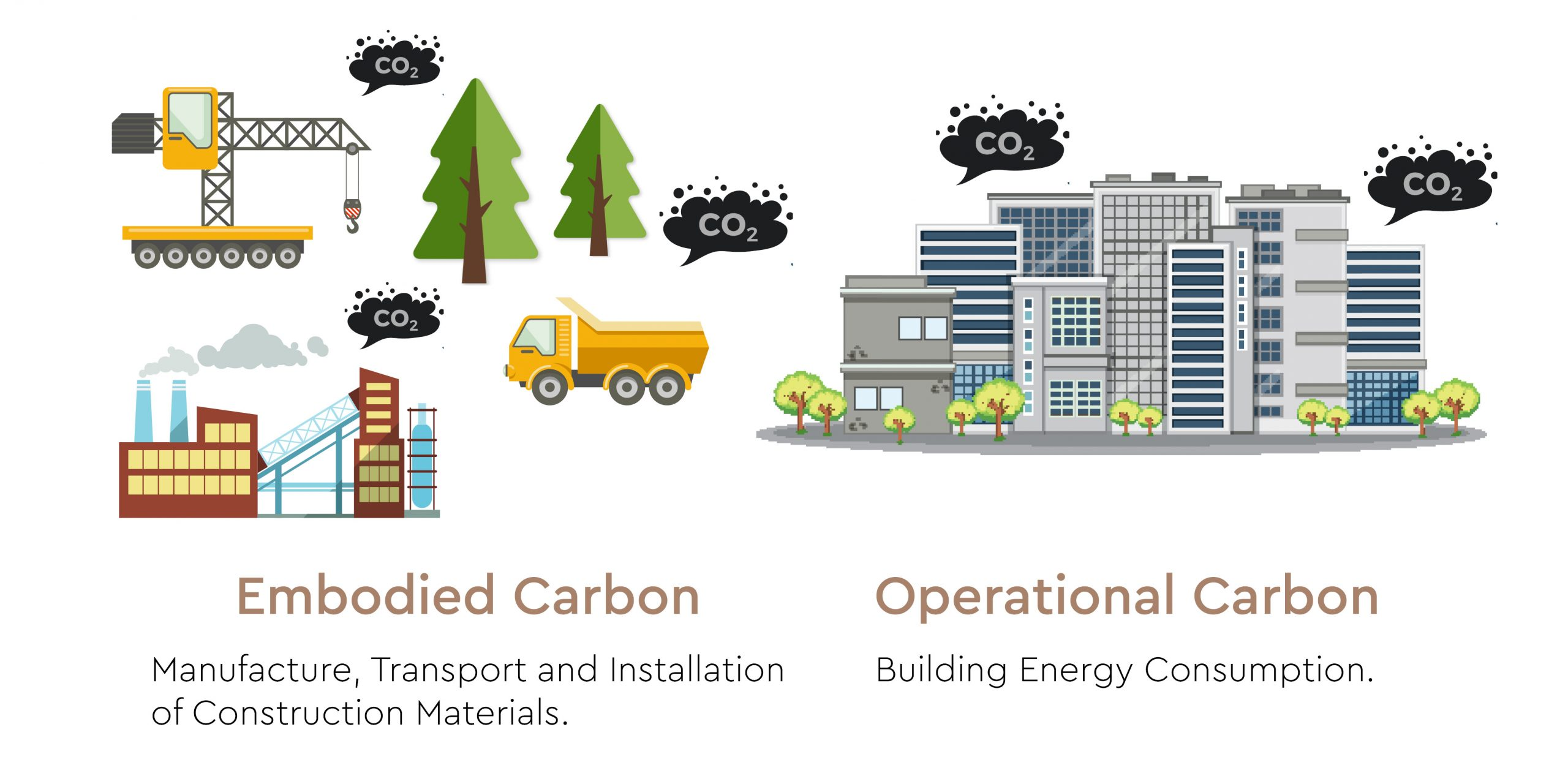 Carbon Emissions in Construction